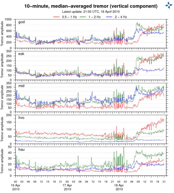 Volcanisme en Islande Katla-measure